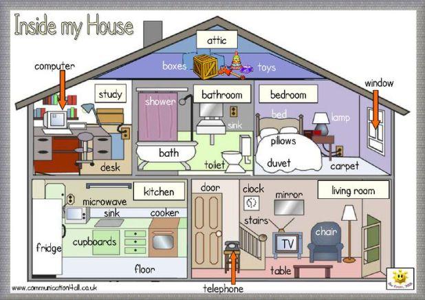 house_vocabulary
