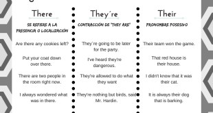 """Diferencias entre """"There"""", """"They´re"""" y """"their"""""""