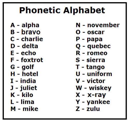Si deletreas a menudo, te interesará aprender el alfabeto radiofónico