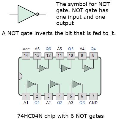 NOT Gates
