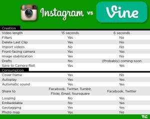 Instagram vs Vine