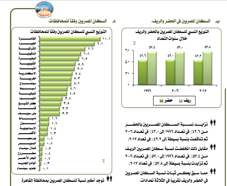 قضية السكان فى مصر محنة أم منحة المعهد المصري للدراسات