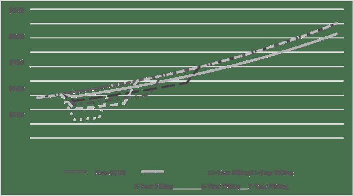 إسقاط قصير الأجل لتطور وخسائر إجمالي الناتج المحلي الإجمالي للفرد في مصر في إطار سيناريوهات ملء سد النهضة مع الأخذ في الاعتبار فقط الخسائر في القطاع الزراعي (أي الناتج المحلي الإجمالي الزراعي).