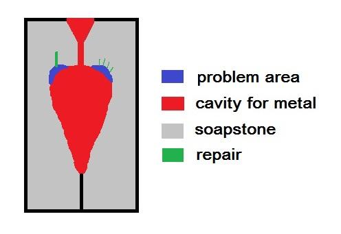 soapstonemoldproblems