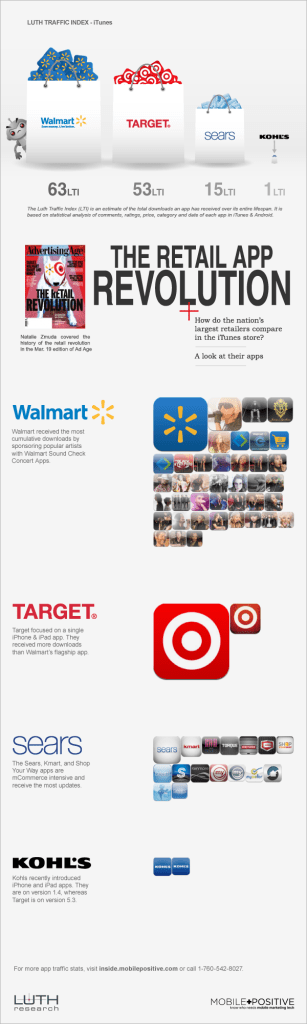 Major-Retailers-Apps-Infographic1