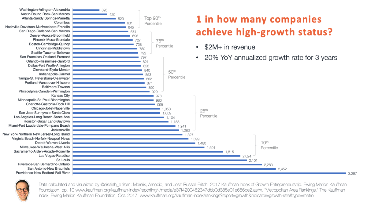 1 in how many companies achieves High-Growth status by metro area. Washington DC leads the way with 1 in 326.