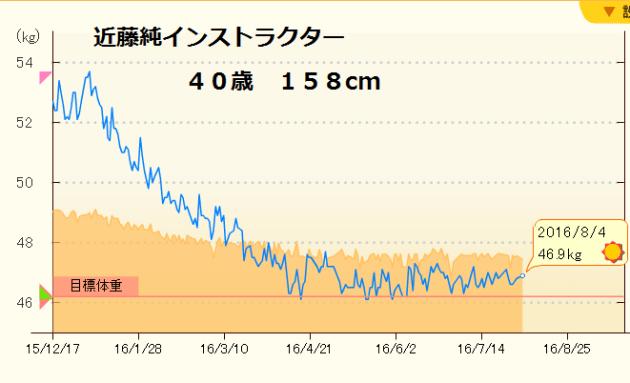 近藤純 グラフ