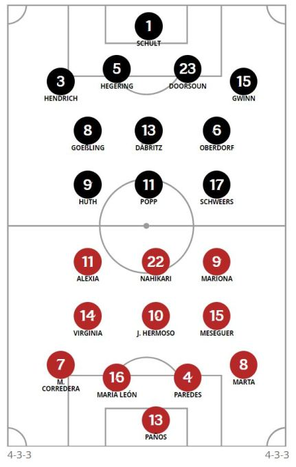 20190612_1800_Germany_Spain_Line-ups