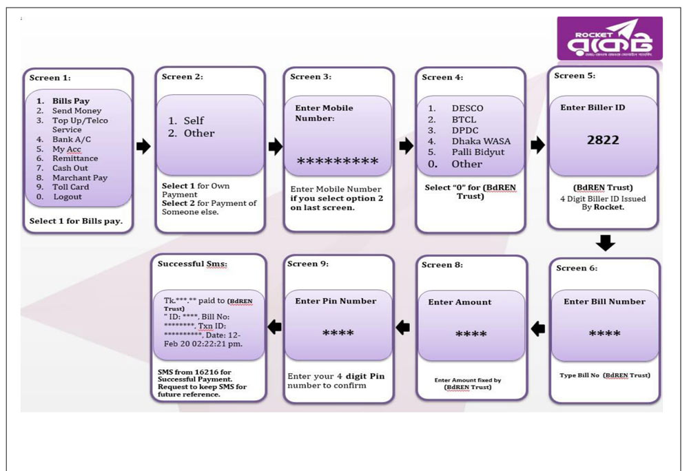 BDREN Job Circular Bkash Payment System