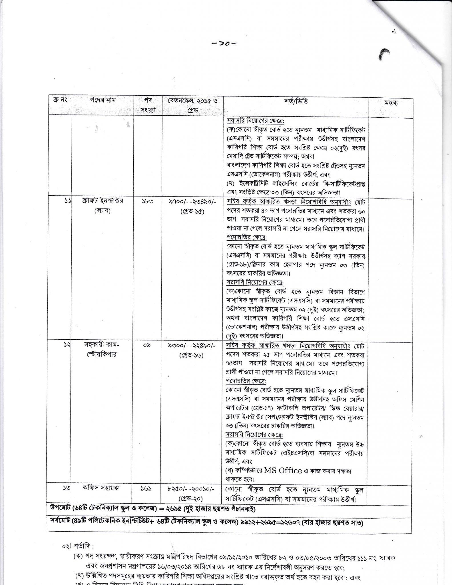tmed-job-circular-2020-pdf-10
