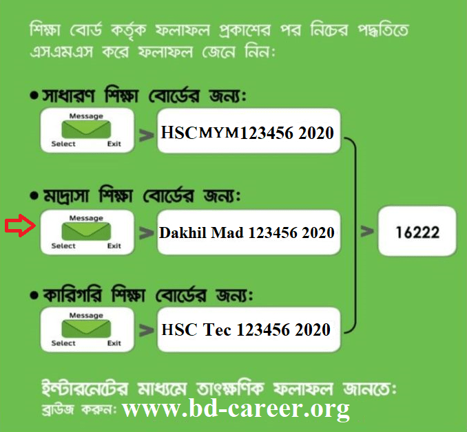 HSC Result Mymensingh board 2020 mobile sms