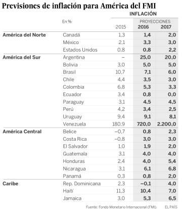 El FMI pronostica una inflación del 700% en Venezuela