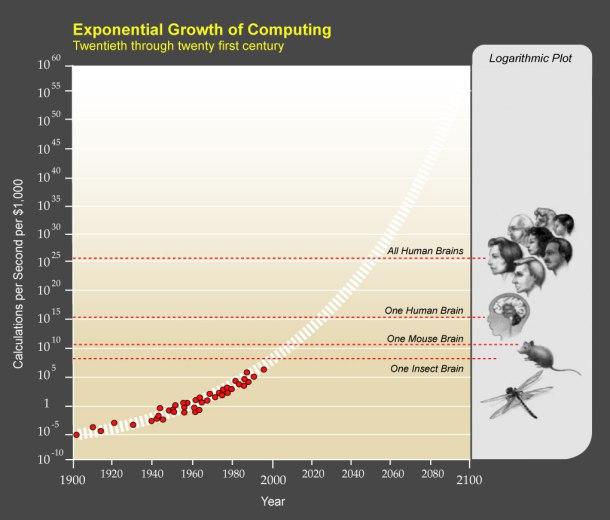 singularidad tecnologica