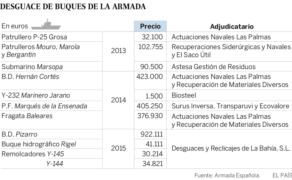 Lista de buques de la Armada Española a desguace