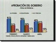 EVO-Encuesta-2010Abril 6