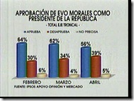 EVO-Encuesta-2010Abril