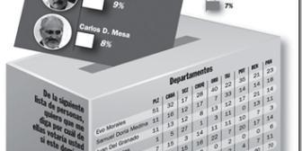 Una encuesta perfila un frente único contra Evo