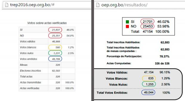 Diferencia en el conteo de votos en el Departamento de Pando - ElAnfora2016