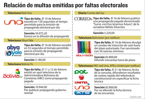 Info sanciones faltas electorales.