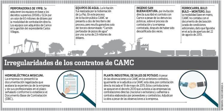 Observan-irregularidades-en-los-6-contratos-de-la-CAMC