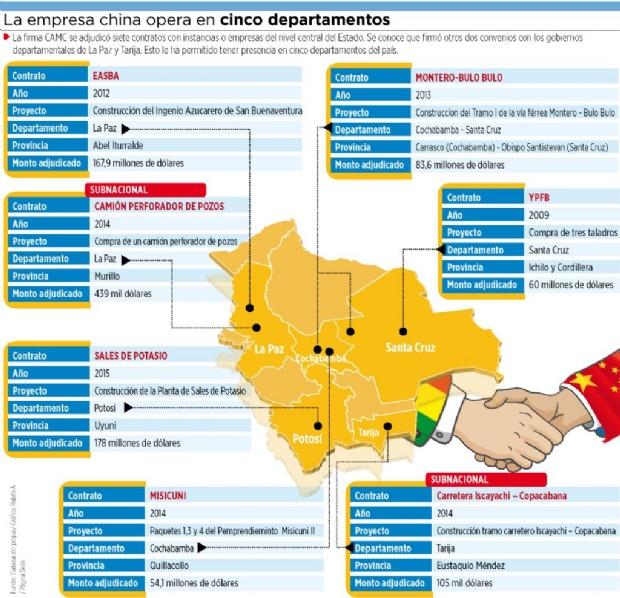 Sólo uno de los 7 contratos de CAMC tiene crédito chino