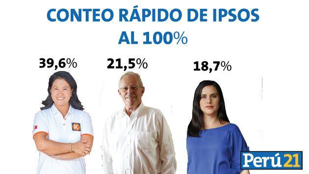 PPK pasaría a la segunda vuelta con Keiko Fujimori, según conteo rápido de Ipsos al 100%. (Perú21)