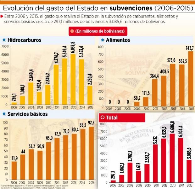 El costo de las subvenciones creció en 939% en nueve años