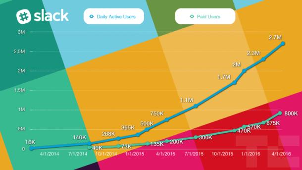 El crecimiento de Slack.