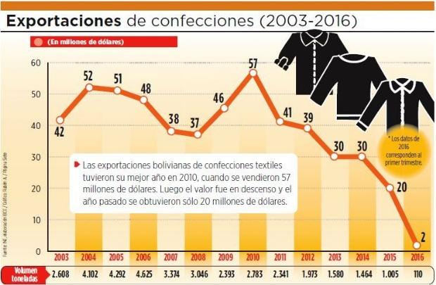 Exportación de confecciones textiles cae 52% en 13 años