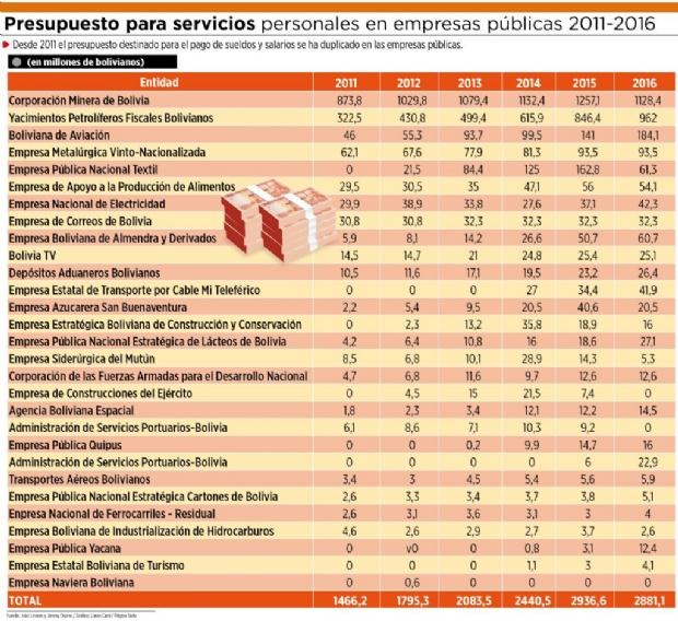 El gasto en sueldos en empresas estatales se duplicó desde 2011