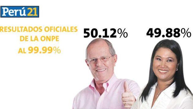 Resultados de la ONPE al 99.99%: PPK obtiene 50.12% y Keiko Fujimori alcanza 49.88% en las elecciones 2016.(Perú21)