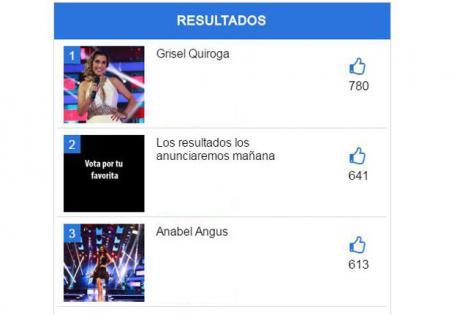 Resultados del versus entre Grisel Quiroga y Anabel Angus