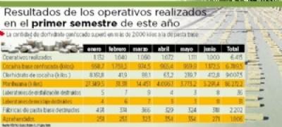 60% del clorhidrato de cocaína incautado se produce en Bolivia
