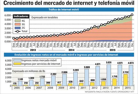 Infografía: Crecimiento del mercado en internet y telefonía móvil