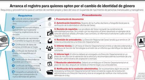 Registro para el cambio de identidad