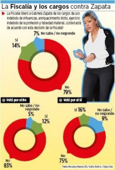 79% rechaza que se haya librado de delitos a la expareja de Evo