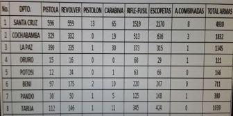 Registran en Bolivia 10.982 armas, el 45% en Santa Cruz