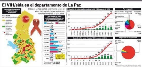 El VIH/sida en La Paz