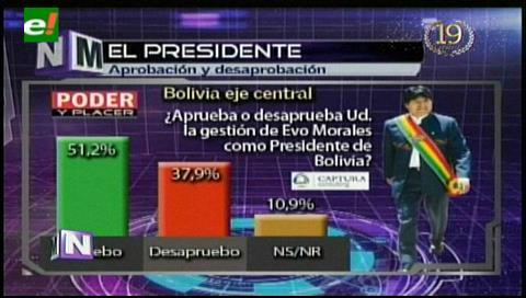 51,2% Aprueban la gestión del presidente Evo Morales, según encuesta