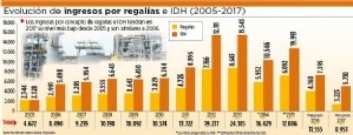 El IDH y regalías en 2017 bajarán a niveles de 2006