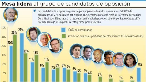 Encuesta: Mesa se perfila como favorito de los candidatos de oposición