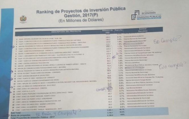 El PGE incorpora $us 63 millones para El Bala y Chepete