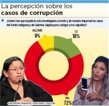 72% cree que los casos Zapata y Fondioc no se investigan a fondo