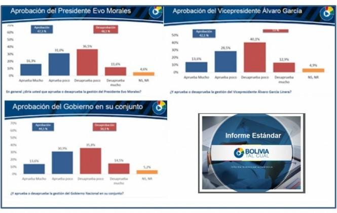 Encuesta indica que Morales, García Linera y el Gobierno nacional tienen más rechazo que aprobación