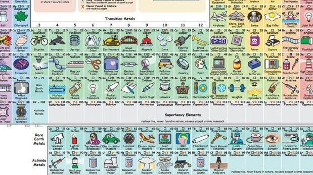 La tabla periódica que te dice para qué sirve cada elemento