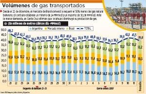 Evo advierte sobre la caída del mercado de gas boliviano en Brasil