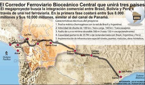 El proyecto del Tren Bioceánico que pasa por Bolivia