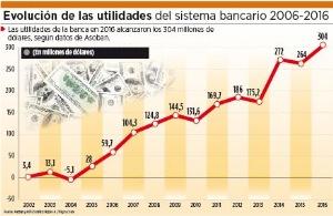 Banca aportará al fisco más de la mitad de la utilidad de 2016