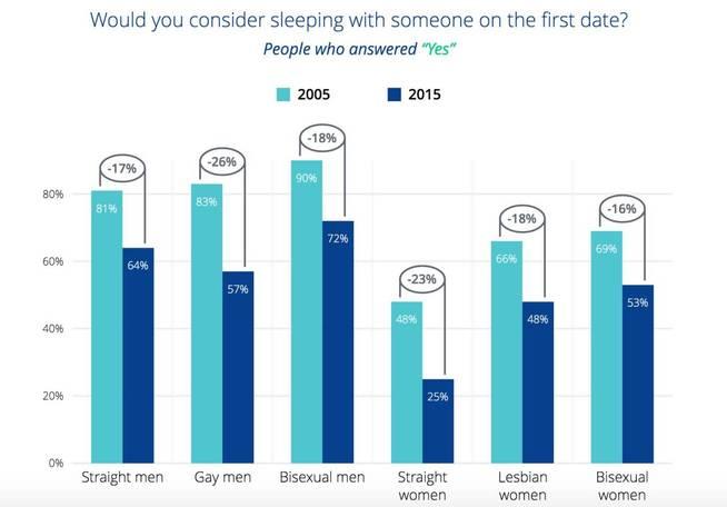 ¿Te acostarías con alguien en la primera cita? (OkCupid)