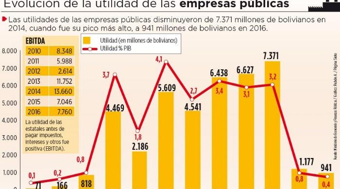 Pueden comprar gas de quien prefieran — Bolivia a Argentina